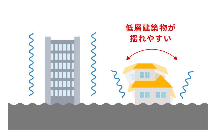 短周期地震動