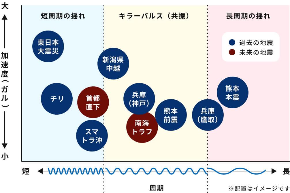 10種類の耐震実験をクリア